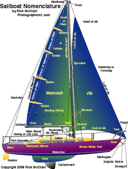Cómo navegar un barco
